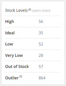 Profit dashboard Stock levels