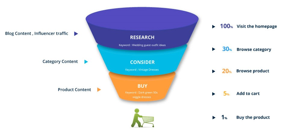 Amazon Buyer Sales Funnel